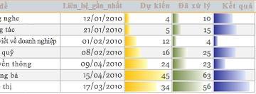 Thanh dữ liệu trong báo cáo hiển thị so sánh dữ liệu.