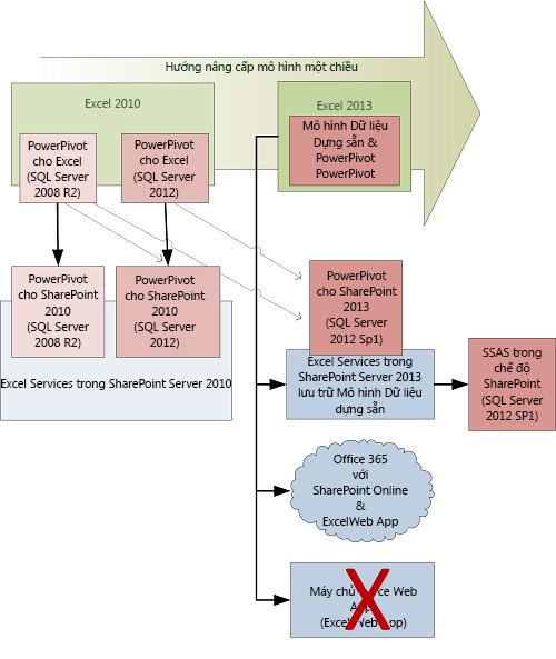 Lộ trình nâng cấp máy khách và máy chủ cho các mô hình dữ liệu