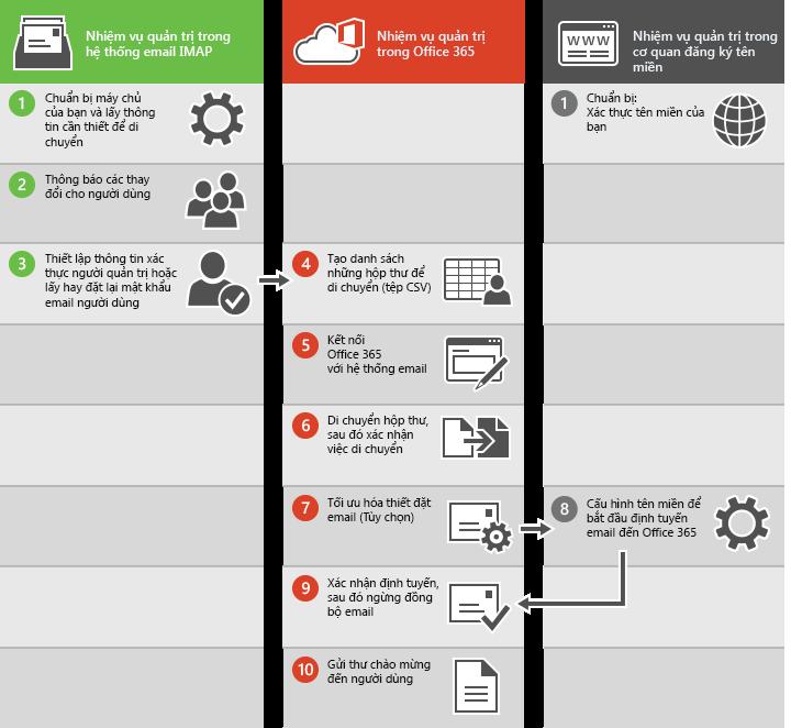 Quy trình di chuyển email IMAP