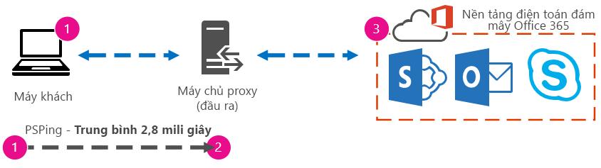 Đồ họa hiển thị hình minh họa PSPing từ máy khách đến proxy với thời gian truyền đi về là 2,8 mili giây.