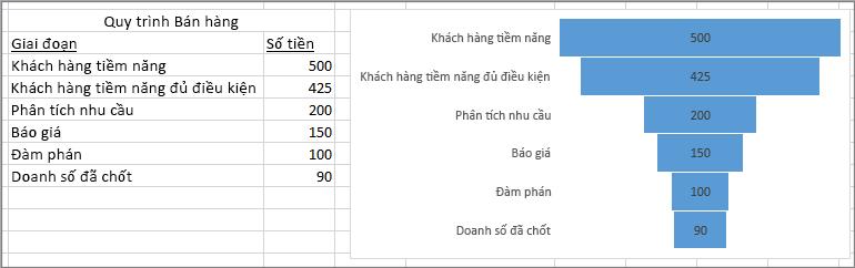 Biểu đồ hình phễu hiển thị nguồn bán hàng đang triển khai; các giai đoạn được liệt kê ở cột đầu tiên, các giá trị ở cột thứ hai