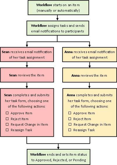 Sơ đồ của dòng công việc Phê duyệt đơn giản