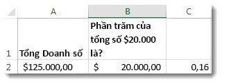 $125.000 trong ô A2, $20.000 trong ô B2 và 0,16 trong ô C3