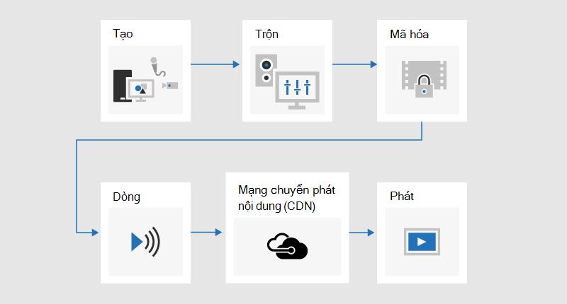 Một biểu đồ dòng chảy minh họa cho quá trình phát rộng trong đó nội dung được phát triển, hỗn hợp, được mã hóa, trực tiếp, được gửi qua mạng chuyển phát nội dung (CDN), rồi phát.