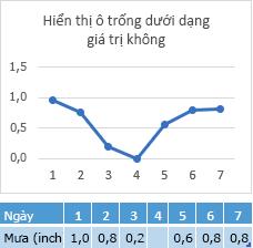 Thiếu dữ liệu trong ô ngày 4, công cụ biểu đồ hiển thị các dòng tương ứng ở điểm zero