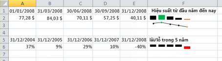 Biểu đồ thu nhỏ trong ví dụ về Excel
