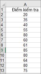 Dữ liệu được sử dụng để tạo biểu đồ tần suất mẫu phía trên