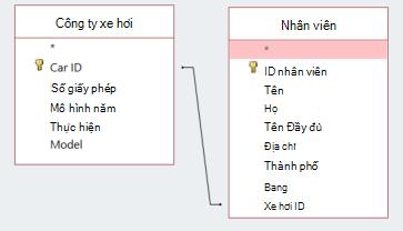 Đoạn mã Hiển thị hai bảng ID chia sẻ màn hình