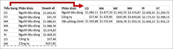 Pivot chuyển các giá trị Tiểu bang thành tiêu đề cột