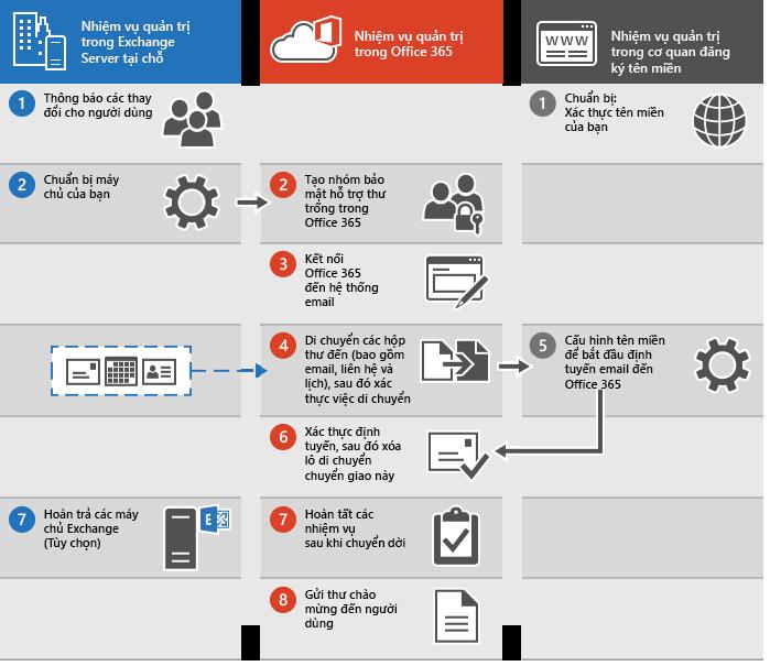 Quy trình thực hiện di chuyển email kiểu chuyển giao sang Office 365