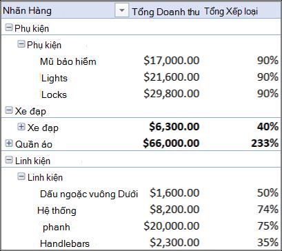 PivotTable chứa nhiều bảng
