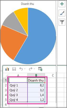 Biểu đồ hình tròn có dữ liệu mẫu trong bảng tính