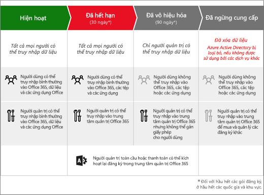 Đồ họa cho thấy 3 giai đoạn mà thuê bao Office 365 dành cho doanh nghiệp đi qua sau khi hết hạn: Đã hết hạn, Đã vô hiệu hóa và Đã ngừng cung cấp.
