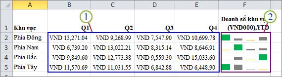 Nhóm các biểu đồ thu nhỏ và dữ liệu của chúng