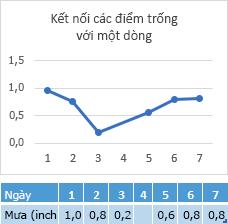 Dữ liệu thiếu trong ô ngày 4, biểu đồ kết nối qua ngày 4