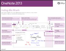 Hướng dẫn Bắt đầu Nhanh dành cho OneNote 2013