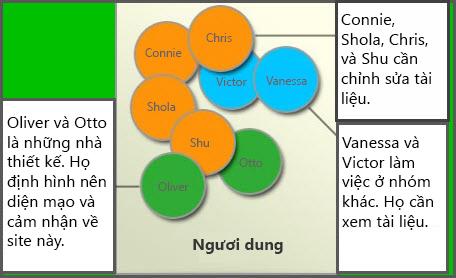Sơ đồ các nhóm người dùng khác nhau: Thành viên, Người thiết kế Site và Khách thăm