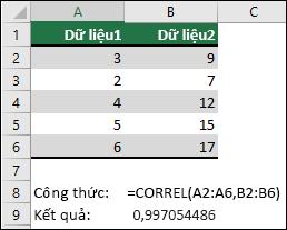 Dùng hàm CORREL để trả về hệ số tương quan của hai tập dữ liệu trong cột A & B với =CORREL(A1:A6,B2:B6). Kết quả là 0,997054486.