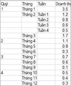 Dữ liệu được sử dụng để tạo biểu đồ tia nắng hướng tâm làm ví dụ