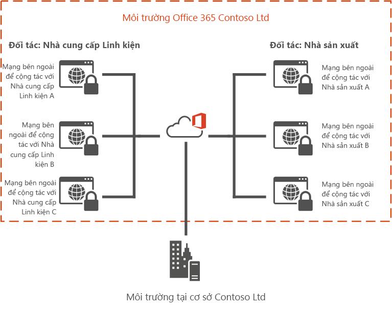 Ví dụ về Office 365 Extranet