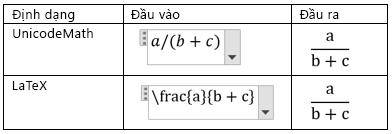 Tạo phân số trong tuyến tính