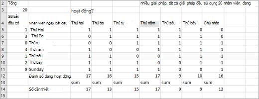 Dữ liệu được dùng trong ví dụ