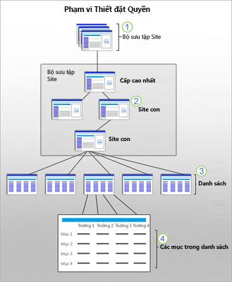 Một đồ họa cho biết phạm vi Bảo mật SharePoint tại site, site con, danh sách và mục.