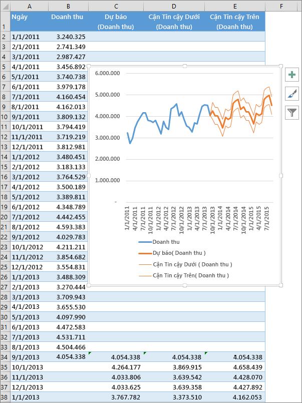 Một phần của bảng tính hiển thị bảng số liệu dự báo và biểu đồ dự báo