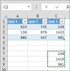 Dán dữ liệu cột sẽ mở rộng bảng và thêm một đầu đề