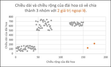 Biểu đồ điểm phân tán hiển thị các giá trị ngoại lệ