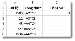 Dữ liệu trong cột A, công thức trong cột B và số 3 trong ô C2
