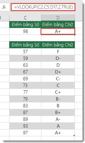 Công thức trong ô D2 là =VLOOKUP(C2,C5:D17,2,TRUE)