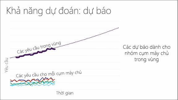 Biểu đồ thể hiện dung lượng dự đoán: dự báo