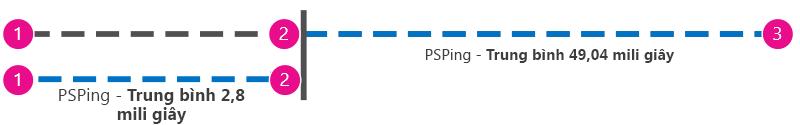 Đồ họa bổ sung hiển thị ping theo mili giây từ máy khách đến proxy bên cạnh máy khách đến Office 365 để có thể trừ các giá trị.