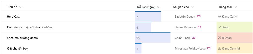 Danh sách SharePoint mẫu có áp dụng định dạng cột