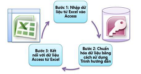 ba bước cơ bản
