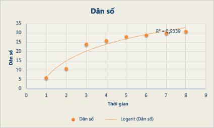 Biểu đồ phân tán với đường xu hướng lô-ga-rít