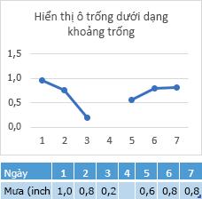 Dữ liệu thiếu trong ô ngày 4, biểu đồ hiển thị một khoảng cách dòng