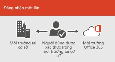Đối với đăng nhập đơn, tài khoản chung sẵn dùng cho môi trường trực tuyến lẫn tại cơ sở