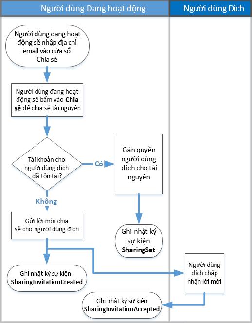 Lưu đồ về cách chia sẻ báo cáo kiểm hoạt động