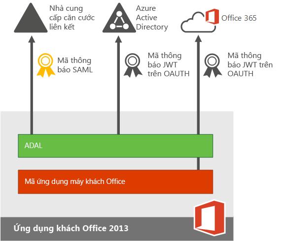 Xác thực hiện đại cho các ứng dụng Office 2013 trên thiết bị.