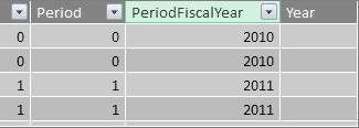 Cột năm tài chính của giai đoạn