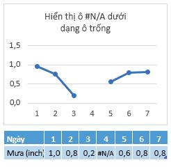 Lỗi #N/A trong ô ngày 4, biểu đồ hiển thị một khoảng cách dòng