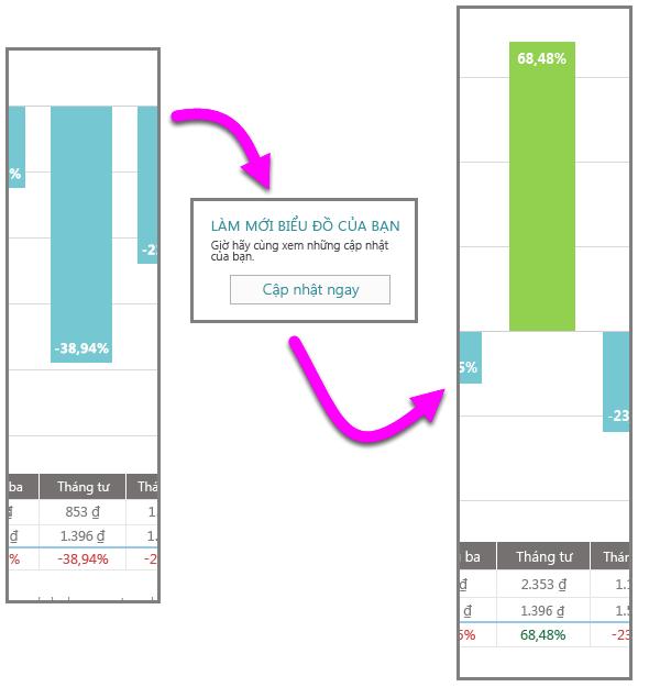 Dữ liệu mới thay đổi dòng tiền mặt của Tháng tư