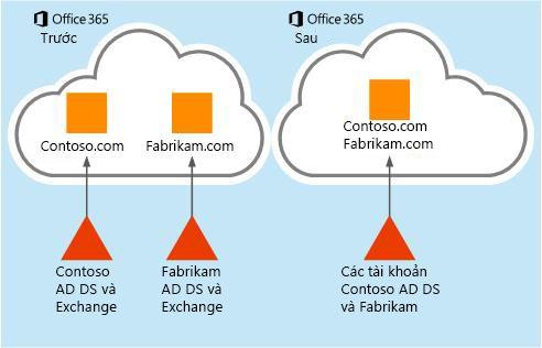 Cách di chuyển dữ liệu hộp thư từ một đối tượng thuê Office 365 sang một đối tượng thuê khác