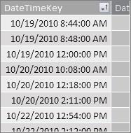 Cột DateTimeKey