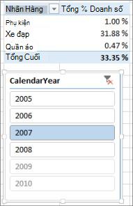 Kết quả Tổng % Doanh số không chính xác trong PivotTable