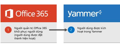 Sơ đồ cho thấy khi người quản trị Office 365 khôi phục một người dùng, thì người dùng đó sẽ được kích hoạt lại trong Yammer.