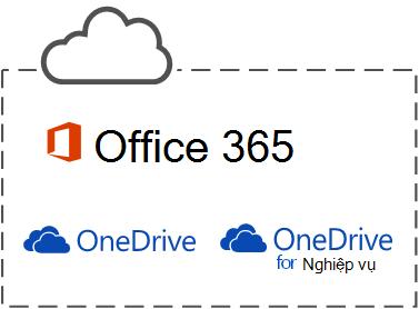 Dịch vụ điện toán đám mây của Microsoft ba