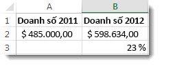 $485.000 trong ô A2, $598.634 trong ô B2 và 23% trong ô B3, là tỷ lệ phần trăm của sự thay đổi giữa hai số